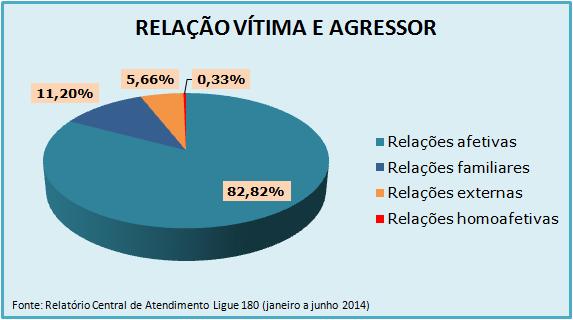 relacao-vitima-agressor